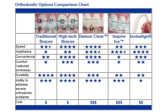 Braces comparison chart